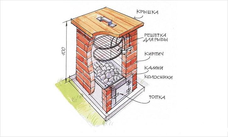 Как правильно делать коптилку горячего копчения