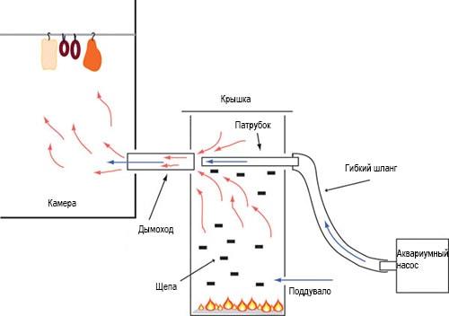 дымогенератор чертеж